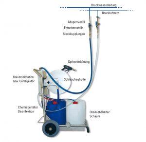 aansluiting overzicht chemiedosering mobiel